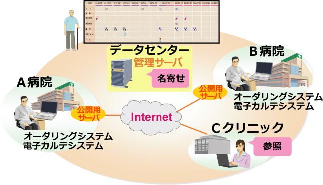 地域連携システム