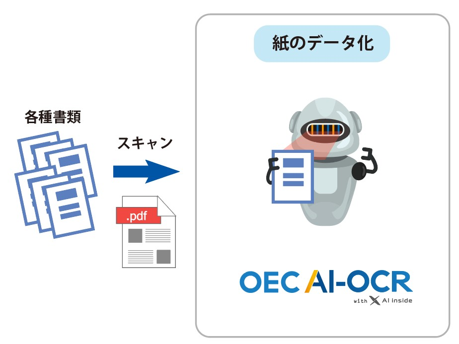 OEC AI-OCR with AI inside